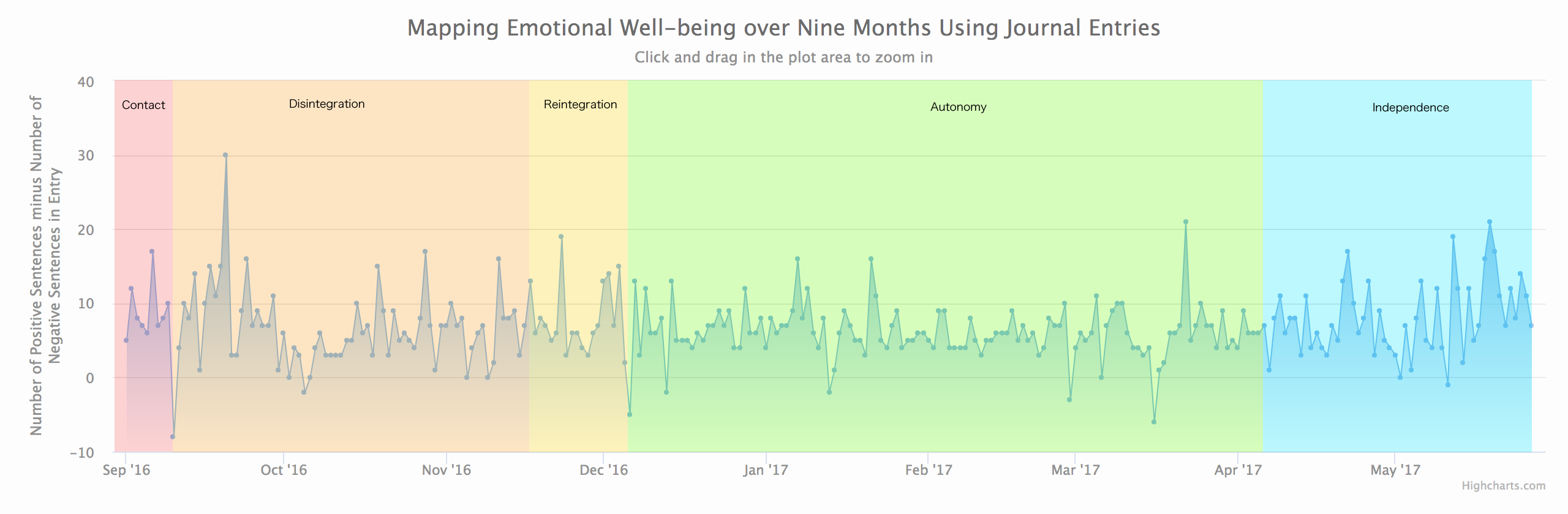 Visualizing Emotions While Abroad – Claire's Portfolio